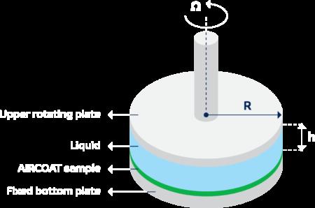 aircoat-Rheometer
