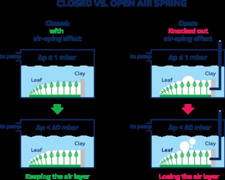 aircoat-air-spring-effect
