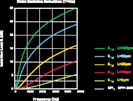 aircoat-noise-calcultation-1