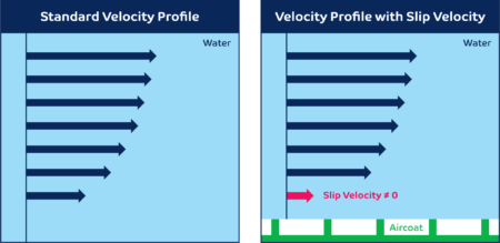 aircoat-velocity-profile